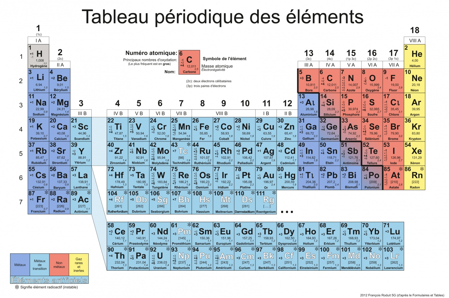 Tableau periodique des elements mendeleiev pdf for Tableau elements