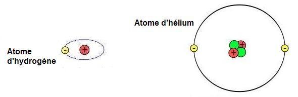 Atomes hydrogene et Helium