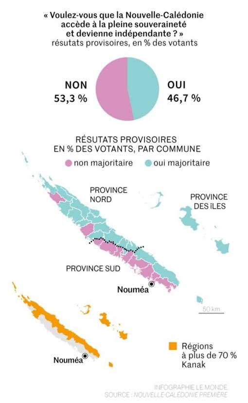Kanaky-Nouvelle Calédonie : Le Non à l'indépendance est en tête 53.26 %, mais en recul de trois points