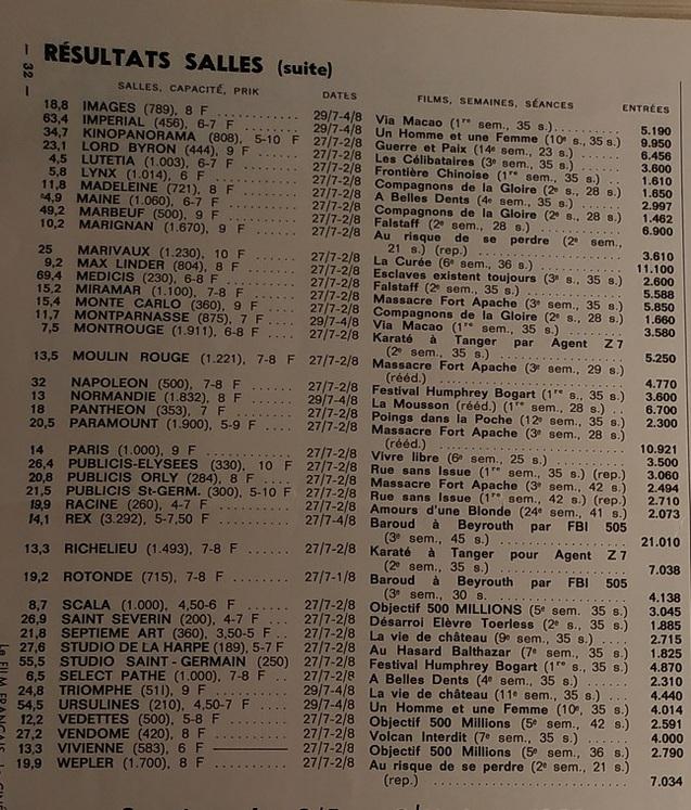 BOX OFFICE PARIS DU 27 JUILLET 1966 AU 2 AOUT 1966