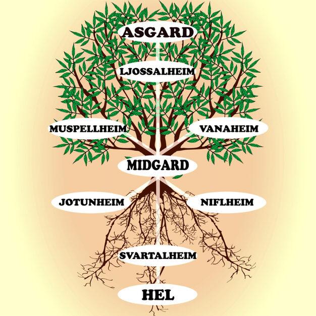 Yggdrasil, l'arbre du monde