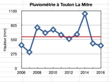 Pluviométrie à  Toulon (en rouge, la moyenne sur les dix dernières années)