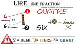 Mon visuel classe sur les fractions