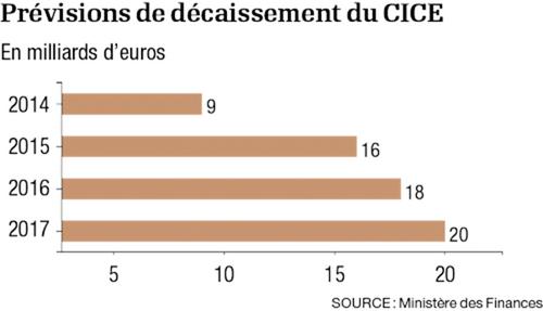 Bilan du quinquennat de François Hollande