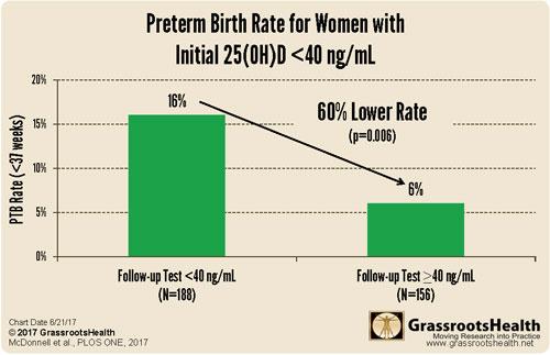 taux de naissances prématurées pour les femmes