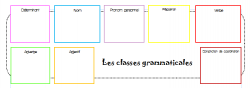 Les classes grammaticales du CP au CM1