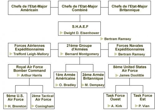 Débarquement et Bataille de Normandie