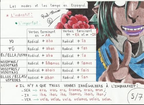 Les modes et les temps en Espagnol : L'INDICATIF