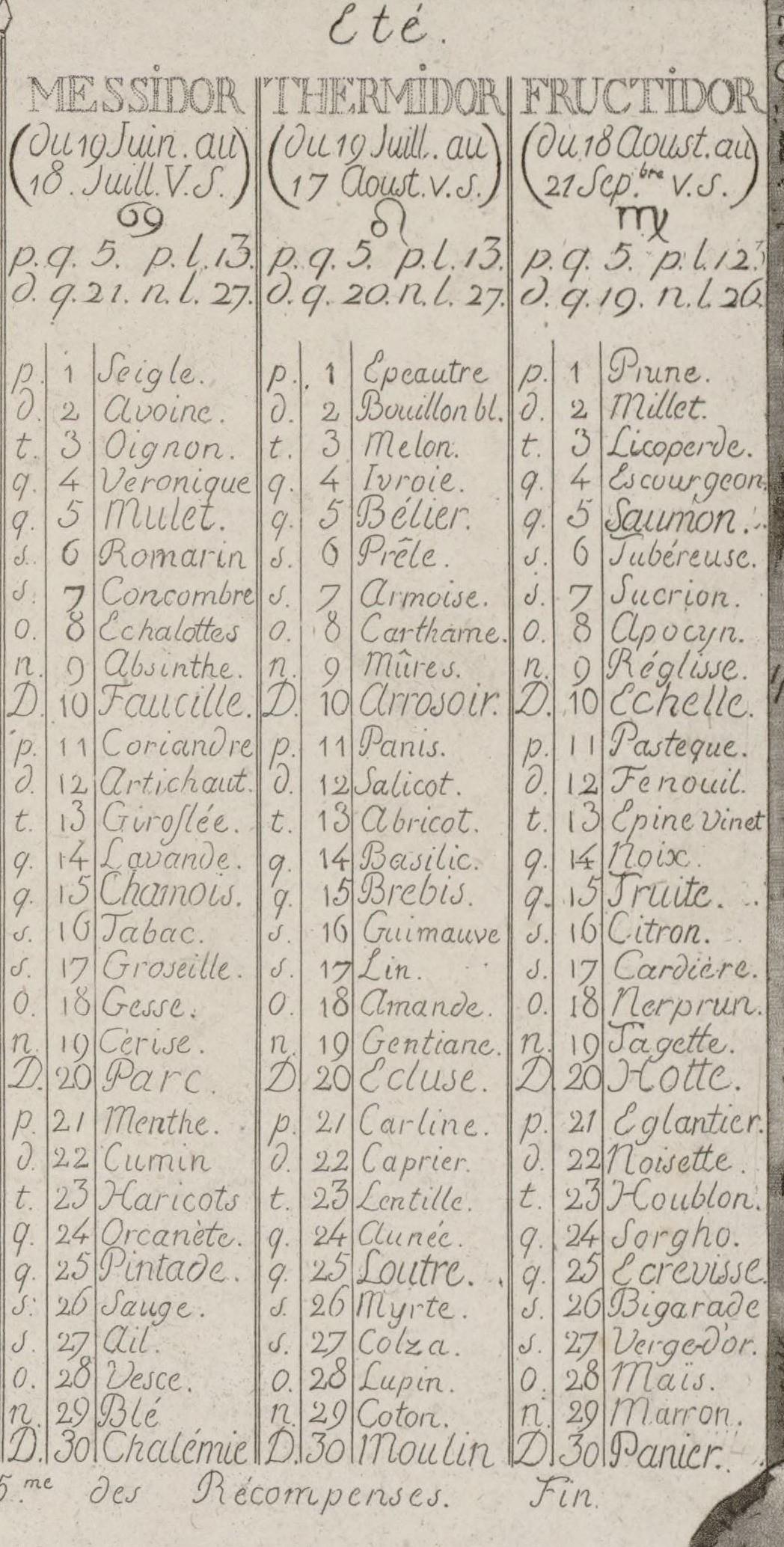 Le Calendrier Revolutionnaire.Le Calendrier Republicain Gendep82 Le Blog