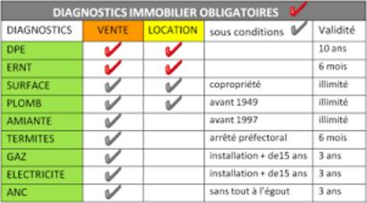 Diagnostiques Immobilier obligatoire