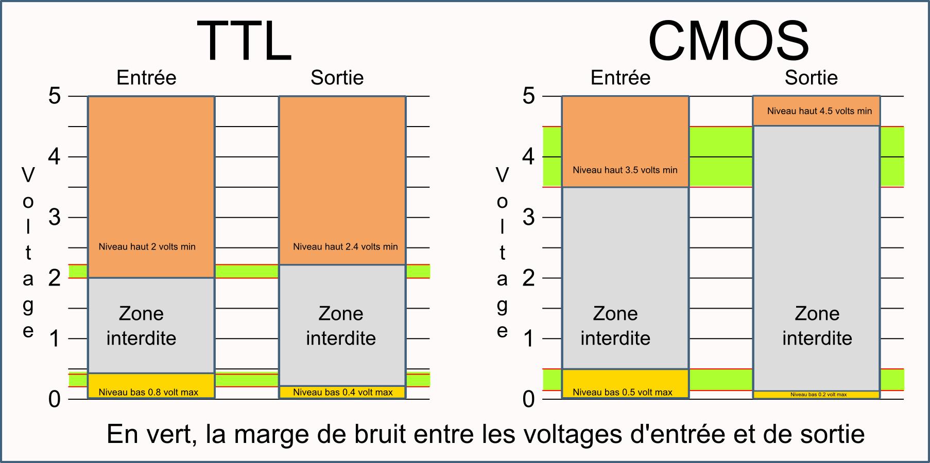 circuit logique cmos