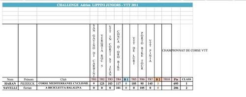 MISE A JOUR CHALLENGE ADRIEN LIPPINI 2011 VTT