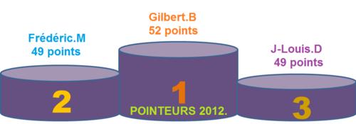 3 ième concours à la mêlée tournante à CABANAC-SEGUENVILLE