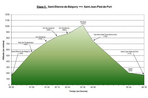 Profil de l'étape