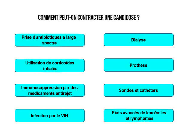 comment peut-on contracter une candidose ?