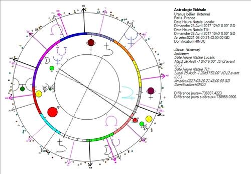 Uranus en bélier