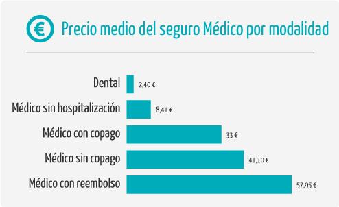 infográfico-preço-médio-seguro-modalidade-médica
