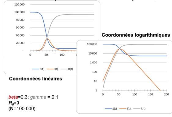 Davantage d'information sur les méthodes de prévision des épidémies.