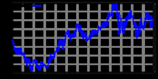 Taux de change de l'Euro contre le US Dollar