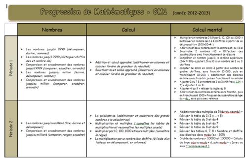 CM1 (d'après Math Tout Terrain)
