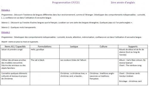 Programmation CP/CE1