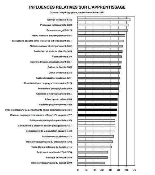 Bilan des études sur la péda explicite