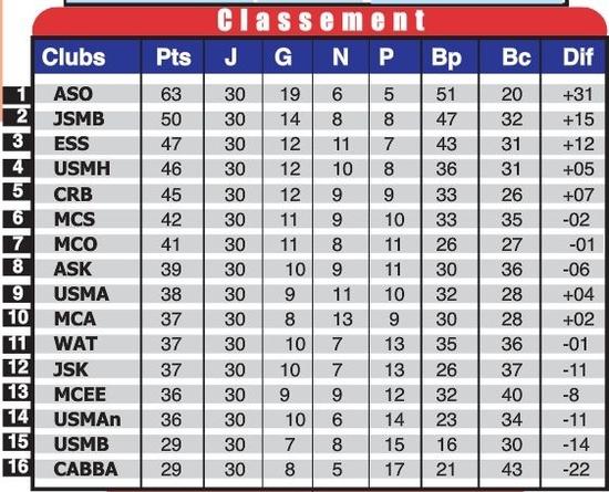 classement 2010-2011