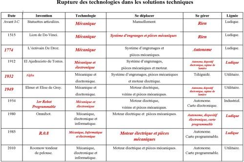 Les évolutions majeures des objets robotisés
