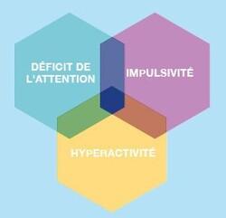 Trouble du déficit de l'attention avec ou sans hyperactivité : lancement d'une consultation publique