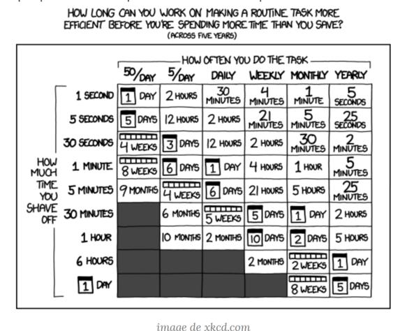#49 Automatiser : perdre du temps pour en gagner