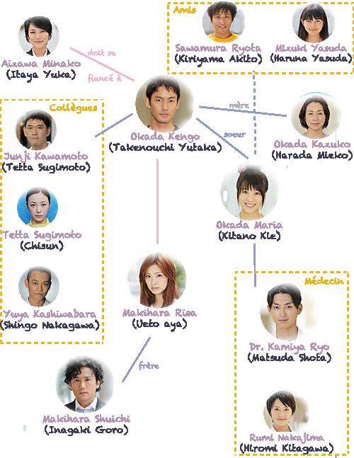 [J-Drama] Nagareboshi 流れ星