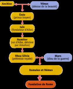 genealogie remus et romulus