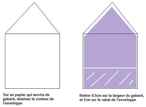 Enveloppe Liner / Customisation d'enveloppe
