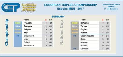 Championnats d'Europe 2017 à St. Pierre les Elbeuf (France)
