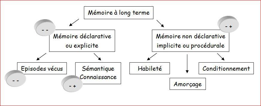 Tableau sur la mémoire