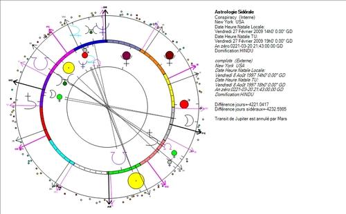 Astrologie et complotisme