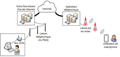 Communiquer d'un bout à l'autre du monde grâce à internet