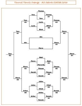 Tournoi de l'AS Tennis