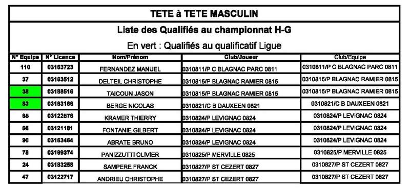 Qualificatif Tête à Tête Femmes et Hommes.