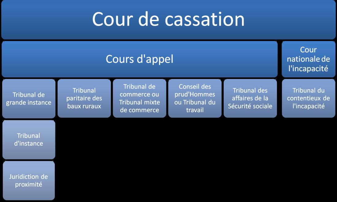 c593306e430 Organisation des juridictions françaises - Cours de droit