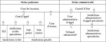 intérêt juridiction administrative