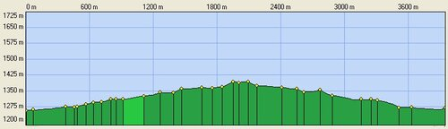 Profil de la randonnée (A/R)