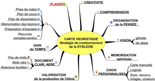 carte heuristique extraite du site « Idées A.S.H. »