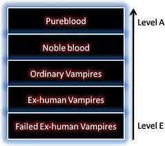 vampires et levels