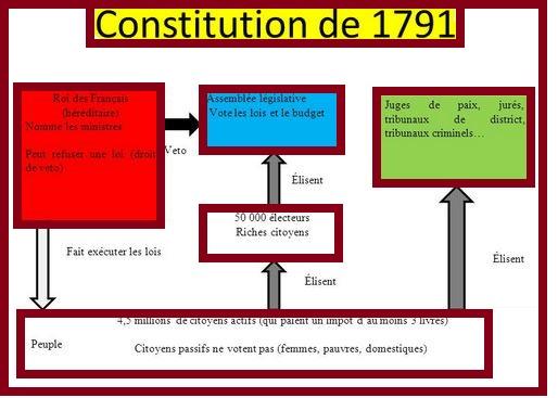 L'histoire de la séparation stricte des pouvoirs en France