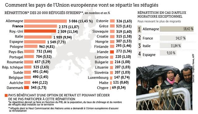 Crise migratoire: les pays de l'Est désavoués