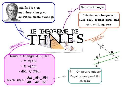 Théorème de Thalès, en 4ème