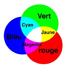 synthese additive des couleurs