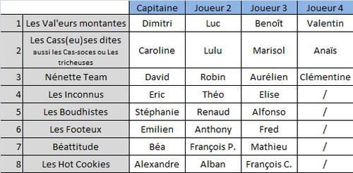 Résultats du tournoi interne 2014 :