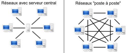 """Réseaux """"poste à poste"""" et """"blockchains"""""""